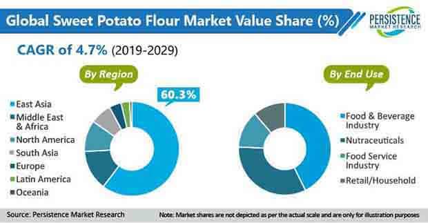 sweet potato flour market