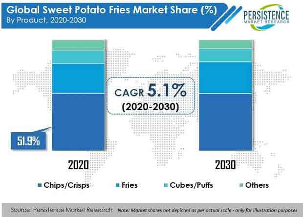 sweet potato fries market