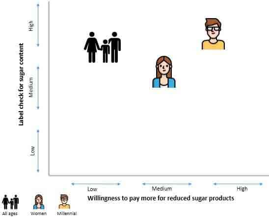 sweetener powder market