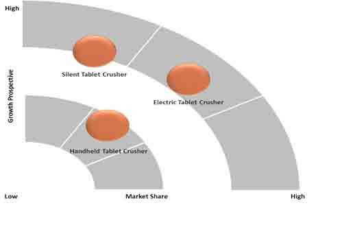 tablet crushers market