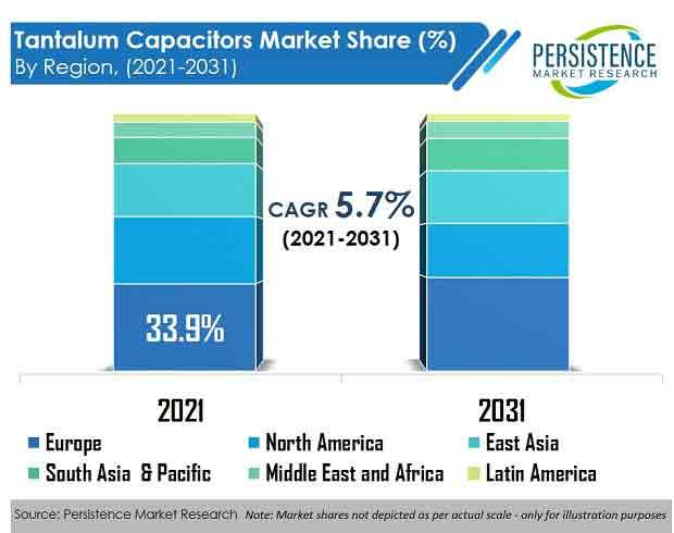 tantalum-capacitors-market-region