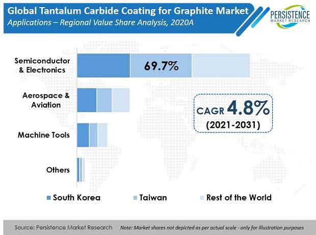 tantalum-carbide-coating-for-graphite-market