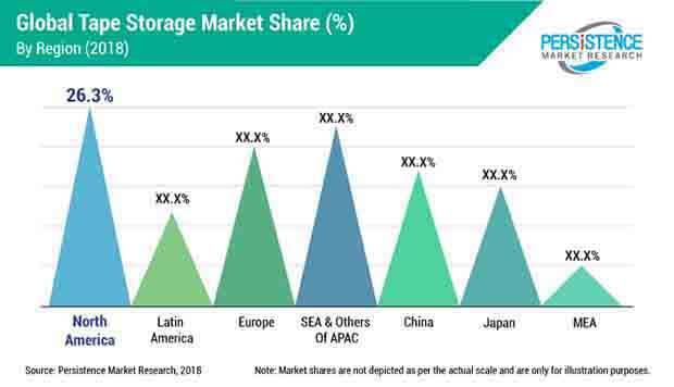 tape storage market