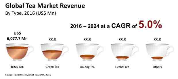 tea industry analysis Current and future development by market and policy analyses of raw the analysis of demand for tea carried out by the secretariat of the igg on tea in.