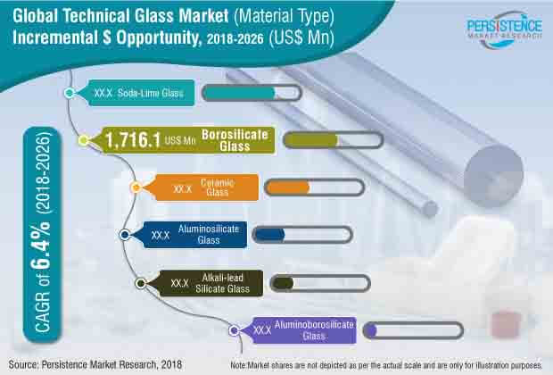 technical glass market
