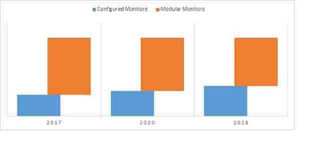 telemetry central monitors market