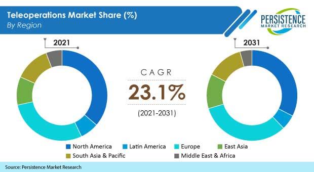 teleoperations-market