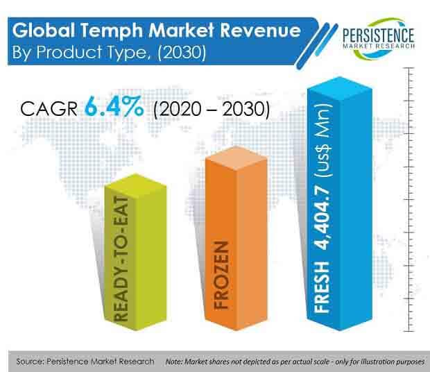 temph market