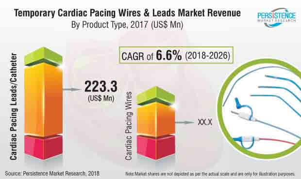 temporary cardiac pacing wires leads market