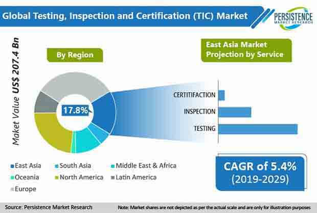testing inspection and certification tic market