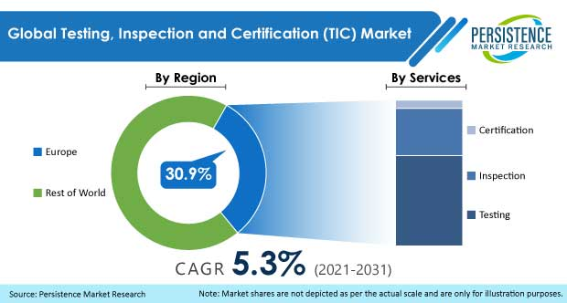 testing-inspection-and-certification-tic-market