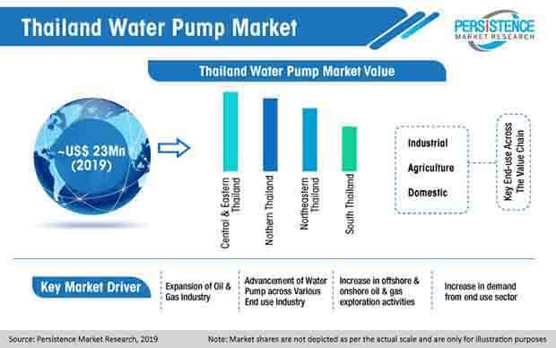 thailand water pump market