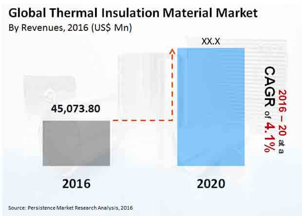 thermal insulation material market
