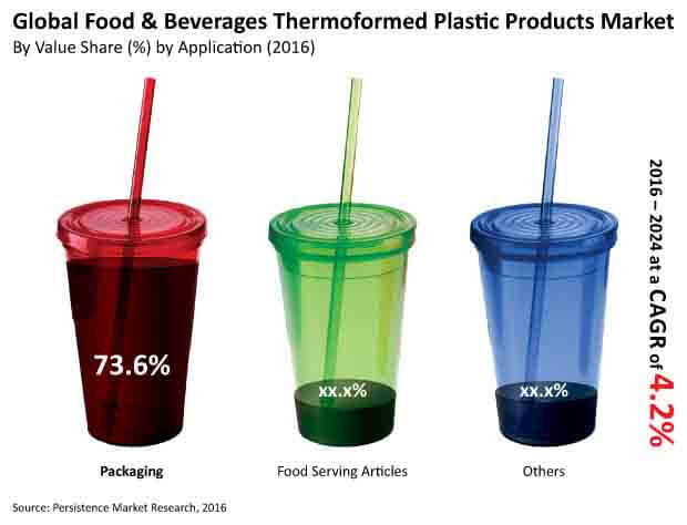 thermoformed plastic products market