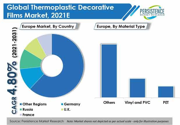thermoplastic-decorative-films-market