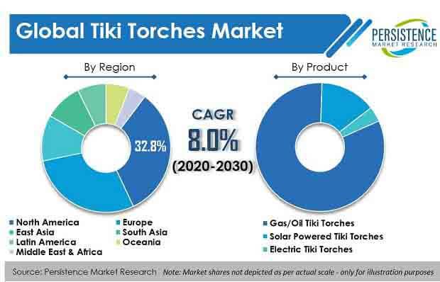 tiki torches market