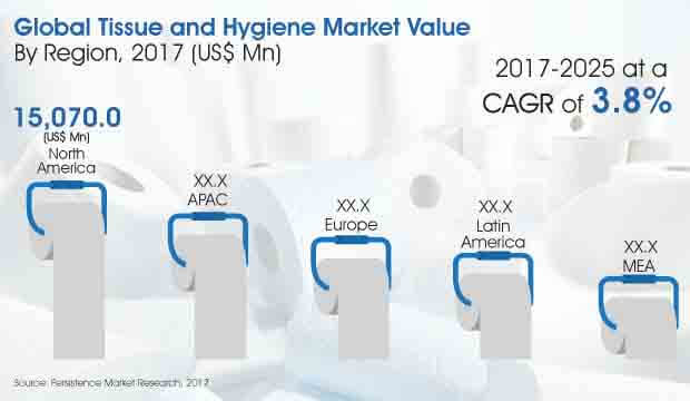 tissue and hygiene market