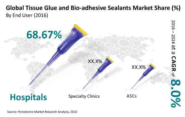 tissue glue market