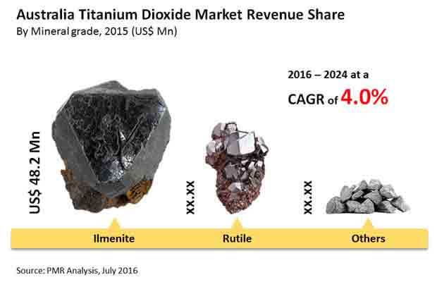 titanium-dioxide-market