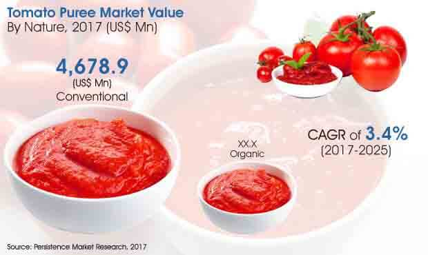 tomato-puree-market.jpg