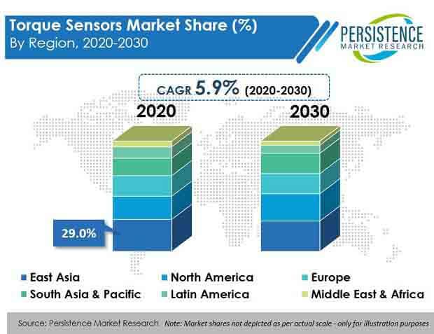 torque sensors market