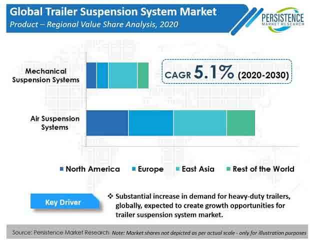 trailer suspension system market