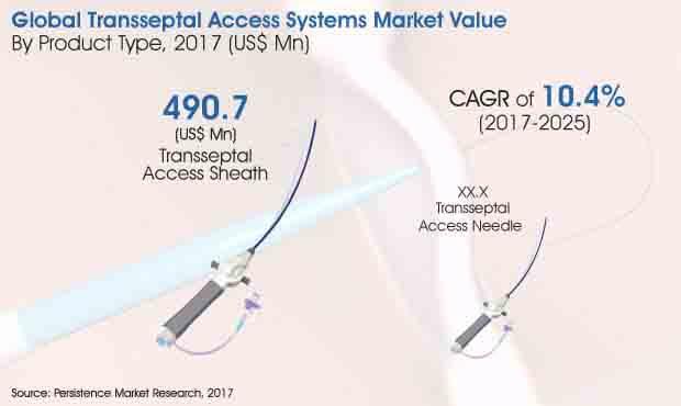 transseptal-access-system-market.jpg