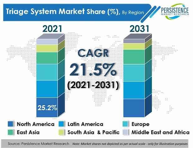 triage-system-market
