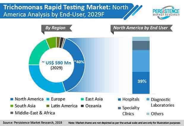 trichomonas rapid testing market