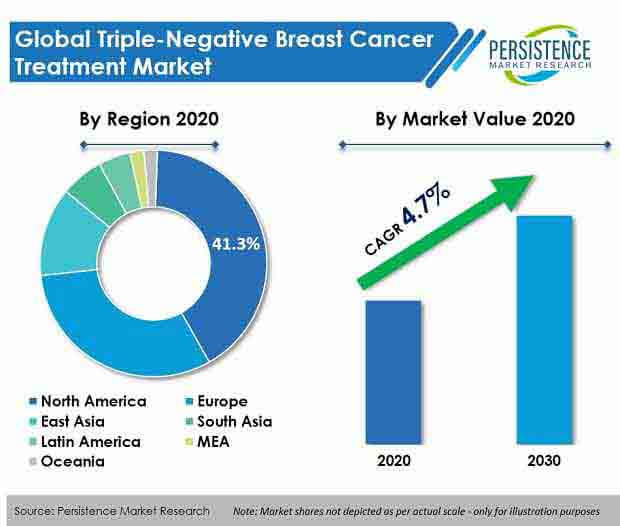 triple negative breast cancer treatment market