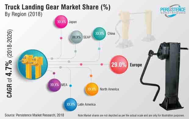 truck landing gear market