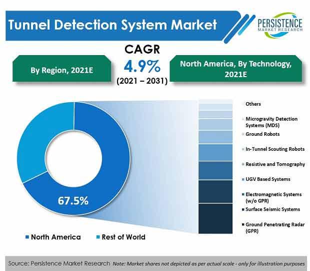 tunnel-detection-system-market-region
