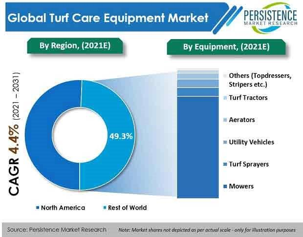 turf-care-equipment-market