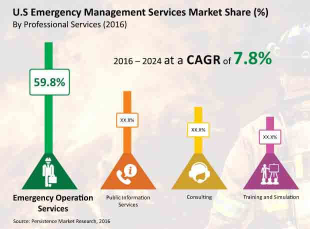 u s emergency management services market