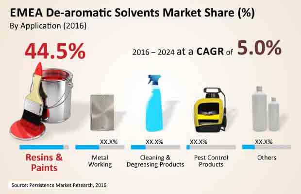 ultra low aromatic solvents market