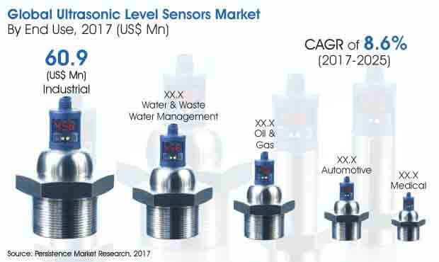 ultrasonic level sensors market