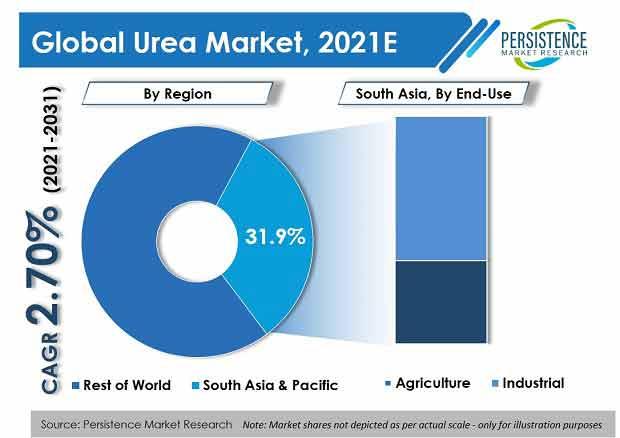 urea-market