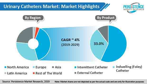 urinary catheter market
