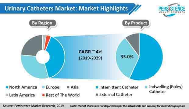 urinary catheter market