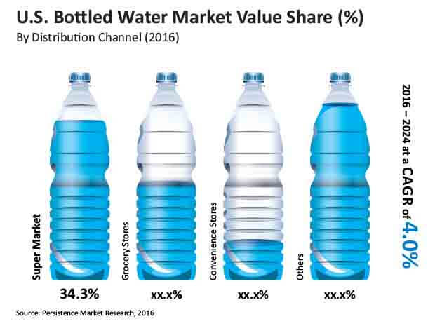 us bottled water market