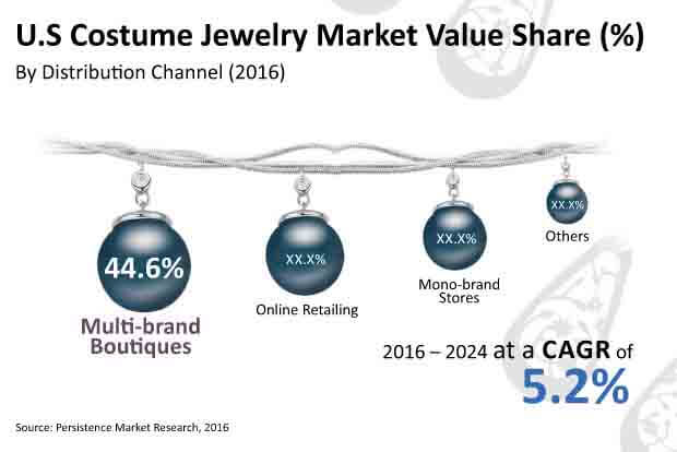 us costume jewelry market