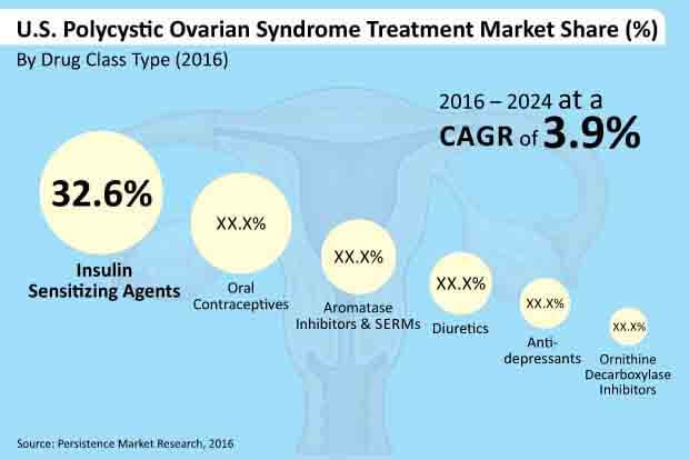 us polycystic ovarian syndrome treatment market
