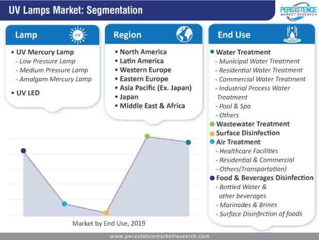 uv lamps market segmentation