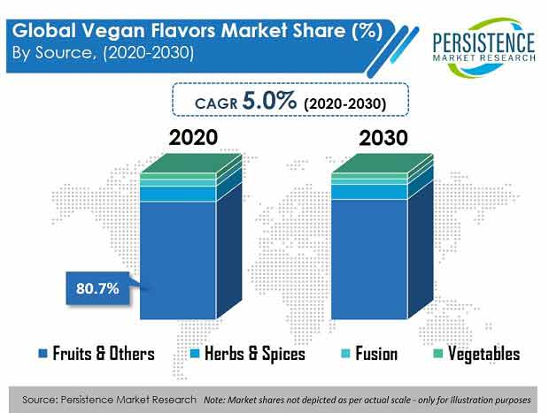 vegan flavors market