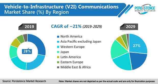 vehicle to infrastructure v2I communications market
