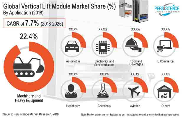 vertical lift module market