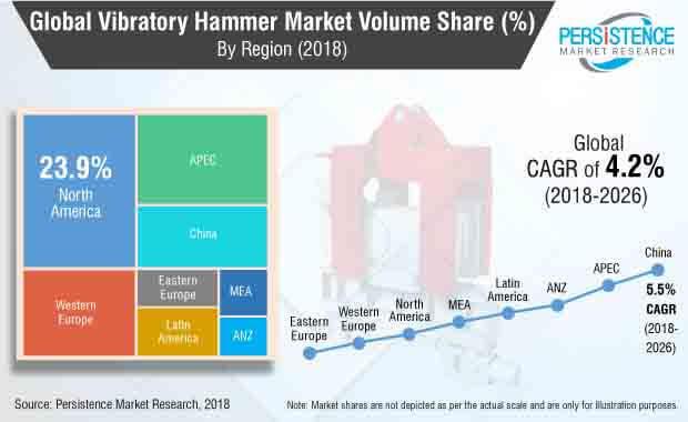 vibratory hammer market