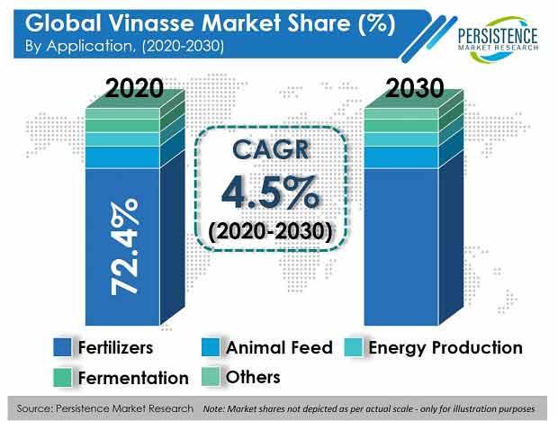 vinasse-market
