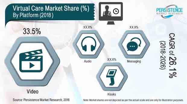 virtual care market