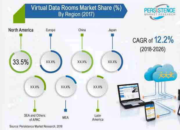 virtual data rooms market